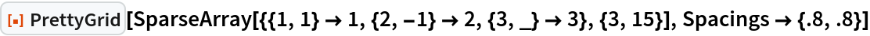 "ResourceFunction[""PrettyGrid""][  SparseArray[{{1, 1} -> 1, {2, -1} -> 2, {3, _} -> 3}, {3, 15}], Spacings -> {.8, .8}]"