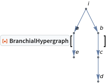 "ResourceFunction[""BranchialHypergraph""][\!\(\* GraphicsBox[ NamespaceBox[""NetworkGraphics"", DynamicModuleBox[{Typeset`graph = HoldComplete[ Graph[{$CellContext`i, $CellContext`a, $CellContext`e, \ $CellContext`b, $CellContext`c, $CellContext`d}, {{{1, 2}, {2, 3}, {1,           4}, {4, 5}, {5, 6}}, Null}, {         VertexLabels -> {Automatic}}]]},  TagBox[GraphicsGroupBox[{ {Hue[0.6, 0.7, 0.5], Opacity[0.7], Arrowheads[Medium], ArrowBox[{{{0.4767312946227961, 2.8603877677367766`}, {0., 1.9069251784911843`}}, {{0.4767312946227961, 2.8603877677367766`}, {0.9534625892455922, 1.9069251784911843`}}, {{0., 1.9069251784911843`}, {0., 0.9534625892455921}}, {{0.9534625892455922, 1.9069251784911843`}, {0.9534625892455922, 0.9534625892455921}}, {{0.9534625892455922, 0.9534625892455921}, {0.9534625892455922, 0.}}}, 0.029229881084280332`]},  {Hue[0.6, 0.2, 0.8], EdgeForm[{GrayLevel[0], Opacity[           0.7]}], {            DiskBox[{0.4767312946227961, 2.8603877677367766}, 0.029229881084280332], InsetBox[""i"", Offset[{2, 2}, {0.5059611757070764, 2.8896176488210568}], ImageScaled[{0, 0}], BaseStyle->""Graphics""]}, {            DiskBox[{0., 1.9069251784911843}, 0.029229881084280332], InsetBox[""a"", Offset[{2, 2}, \ {0.029229881084280332, 1.9361550595754646}], ImageScaled[{0, 0}], BaseStyle->""Graphics""]}, {            DiskBox[{0., 0.9534625892455921}, 0.029229881084280332], InsetBox[""e"", Offset[{2, 2}, \ {0.029229881084280332, 0.9826924703298725}], ImageScaled[{0, 0}], BaseStyle->""Graphics""]}, {            DiskBox[{0.9534625892455922, 1.9069251784911843}, 0.029229881084280332], InsetBox[""b"", Offset[{2, 2}, {0.9826924703298726, 1.9361550595754646}], ImageScaled[{0, 0}], BaseStyle->""Graphics""]}, {            DiskBox[{0.9534625892455922, 0.9534625892455921}, 0.029229881084280332], InsetBox[""c"", Offset[{2, 2}, {0.9826924703298726, 0.9826924703298725}], ImageScaled[{0, 0}], BaseStyle->""Graphics""]}, {            DiskBox[{0.9534625892455922, 0.}, 0.029229881084280332], InsetBox[""d"", Offset[{2, 2}, \ {0.9826924703298726, 0.029229881084280332}], ImageScaled[{0, 0}], BaseStyle->""Graphics""]}}}], MouseAppearanceTag[""NetworkGraphics""]], AllowKernelInitialization->False]], DefaultBaseStyle->{      ""NetworkGraphics"", FrontEnd`GraphicsHighlightColor -> Hue[0.8, 1., 0.6]}, FormatType->TraditionalForm, FrameTicks->None, ImageSize->{56.137833437344256`, Automatic}]\)]"