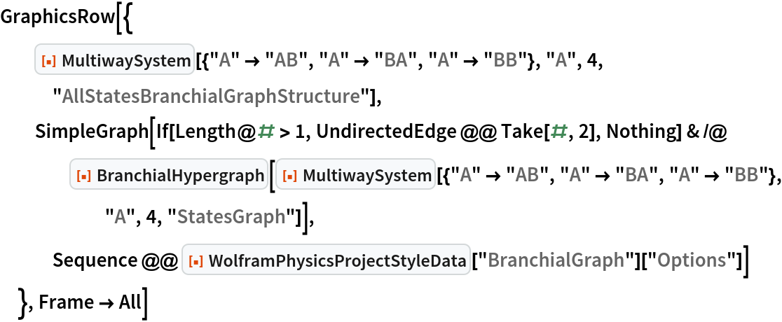 "GraphicsRow[{   ResourceFunction[    ""MultiwaySystem""][{""A"" -> ""AB"", ""A"" -> ""BA"", ""A"" -> ""BB""}, ""A"", 4, ""AllStatesBranchialGraphStructure""], SimpleGraph[    If[Length@# > 1, UndirectedEdge @@ Take[#, 2], Nothing] & /@ ResourceFunction[""BranchialHypergraph""][      ResourceFunction[       ""MultiwaySystem""][{""A"" -> ""AB"", ""A"" -> ""BA"", ""A"" -> ""BB""}, ""A"", 4, ""StatesGraph""]],    Sequence @@ ResourceFunction[""WolframPhysicsProjectStyleData""][       ""BranchialGraph""][""Options""]]   }, Frame -> All]"