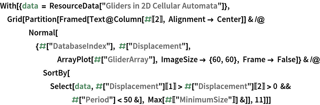 """With[{data = ResourceData[""""Gliders in 2D Cellular Automata""""]}, Grid[Partition[    Framed[Text@Column[#[[2]], Alignment -> Center]] & /@ Normal[{#[""""DatabaseIndex""""], #[""""Displacement""""], ArrayPlot[#[""""GliderArray""""], ImageSize -> {60, 60}, Frame -> False]} & /@ SortBy[Select[         data, #[""""Displacement""""][[1]] > #[""""Displacement""""][[2]] > 0 && #[""""Period""""] < 50 &], Max[#[[""""MinimumSize""""]]] &]], 11]]]"""