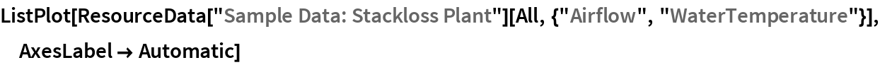 "ListPlot[ResourceData[""Sample Data: Stackloss Plant""][   All, {""Airflow"", ""WaterTemperature""}], AxesLabel -> Automatic]"