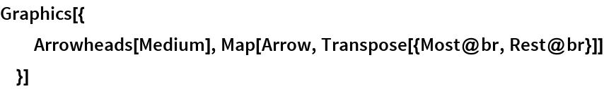 Graphics[{   Arrowheads[Medium], Map[Arrow, Transpose[{Most@br, Rest@br}]]   }]