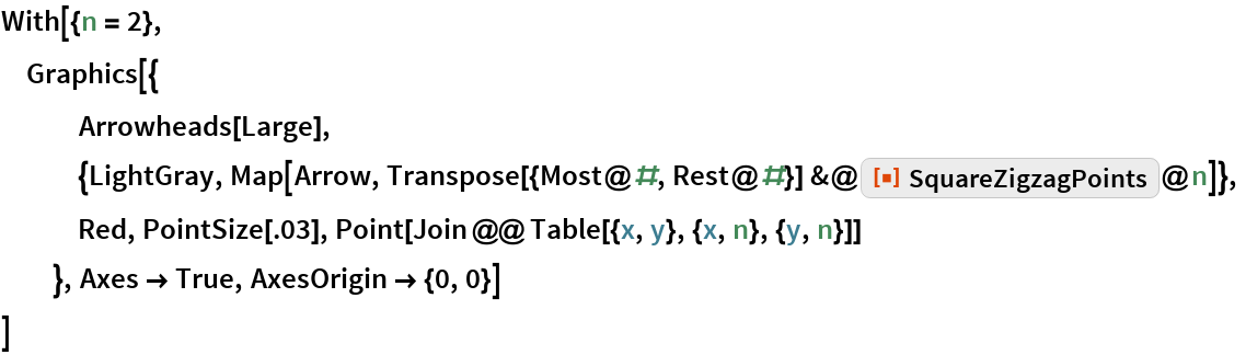 """With[{n = 2},  Graphics[{    Arrowheads[Large], {LightGray, Map[Arrow, Transpose[{Most@#, Rest@#}] &@       ResourceFunction[""""SquareZigzagPoints""""]@n]},    Red, PointSize[.03], Point[Join @@ Table[{x, y}, {x, n}, {y, n}]]    }, Axes -> True, AxesOrigin -> {0, 0}]  ]"""