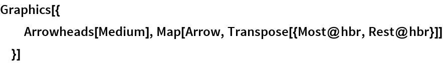 Graphics[{   Arrowheads[Medium], Map[Arrow, Transpose[{Most@hbr, Rest@hbr}]]   }]