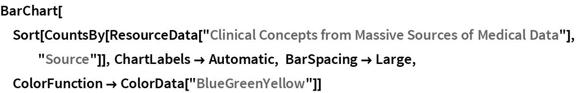 """BarChart[Sort[   CountsBy[ResourceData[     """"Clinical Concepts from Massive Sources of Medical Data""""], """"Source""""]], ChartLabels -> Automatic, BarSpacing -> Large, ColorFunction -> ColorData[""""BlueGreenYellow""""]]"""