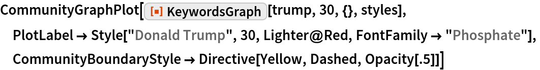 """CommunityGraphPlot[  ResourceFunction[""""KeywordsGraph""""][trump, 30, {}, styles],  PlotLabel -> Style[""""Donald Trump"""", 30, Lighter@Red, FontFamily -> """"Phosphate""""],  CommunityBoundaryStyle -> Directive[Yellow, Dashed, Opacity[.5]]]"""