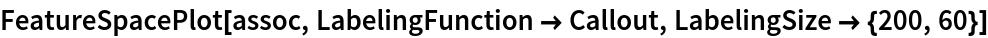 FeatureSpacePlot[assoc, LabelingFunction -> Callout, LabelingSize -> {200, 60}]