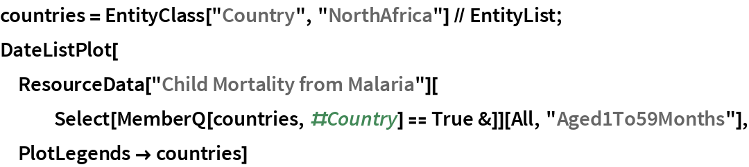 """countries = EntityClass[""""Country"""", """"NorthAfrica""""] // EntityList; DateListPlot[  ResourceData[""""Child Mortality from Malaria""""][    Select[MemberQ[countries, #Country] == True &]][All, """"Aged1To59Months""""], PlotLegends -> countries]"""