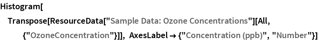 """Histogram[  Transpose[   ResourceData[""""Sample Data: Ozone Concentrations""""][    All, {""""OzoneConcentration""""}]], AxesLabel -> {""""Concentration (ppb)"""", """"Number""""}]"""