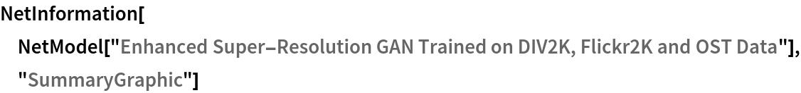 "NetInformation[  NetModel[""Enhanced Super-Resolution GAN Trained on DIV2K, Flickr2K \ and OST Data""], ""SummaryGraphic""]"