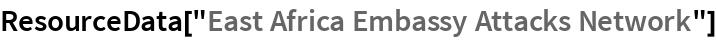"ResourceData[""East Africa Embassy Attacks Network""]"
