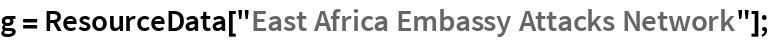 "g = ResourceData[""East Africa Embassy Attacks Network""];"
