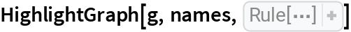 "HighlightGraph[g, names, PlotTheme -> ""Web""]"
