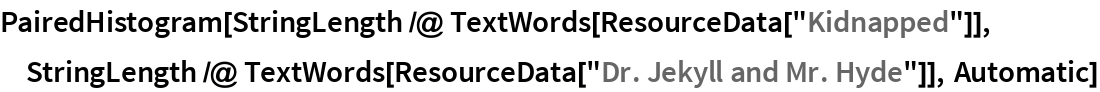 """PairedHistogram[StringLength /@ TextWords[ResourceData[""""Kidnapped""""]], StringLength /@ TextWords[ResourceData[""""Dr. Jekyll and Mr. Hyde""""]], Automatic]"""