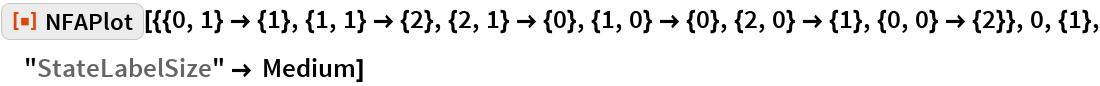 "ResourceFunction[  ""NFAPlot""][{{0, 1} -> {1}, {1, 1} -> {2}, {2, 1} -> {0}, {1, 0} -> {0}, {2, 0} -> {1}, {0, 0} -> {2}}, 0, {1}, ""StateLabelSize"" -> Medium]"