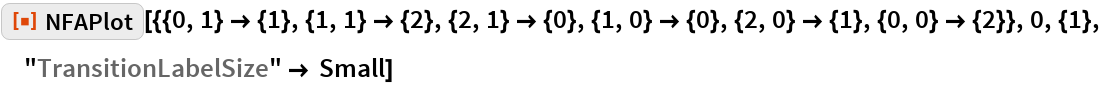 """ResourceFunction[  """"NFAPlot""""][{{0, 1} -> {1}, {1, 1} -> {2}, {2, 1} -> {0}, {1, 0} -> {0}, {2, 0} -> {1}, {0, 0} -> {2}}, 0, {1}, """"TransitionLabelSize"""" -> Small]"""