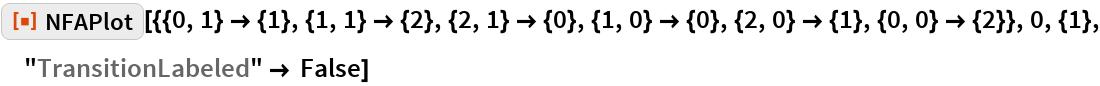 "ResourceFunction[  ""NFAPlot""][{{0, 1} -> {1}, {1, 1} -> {2}, {2, 1} -> {0}, {1, 0} -> {0}, {2, 0} -> {1}, {0, 0} -> {2}}, 0, {1}, ""TransitionLabeled"" -> False]"
