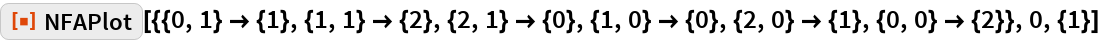 """ResourceFunction[  """"NFAPlot""""][{{0, 1} -> {1}, {1, 1} -> {2}, {2, 1} -> {0}, {1, 0} -> {0}, {2, 0} -> {1}, {0, 0} -> {2}}, 0, {1}]"""