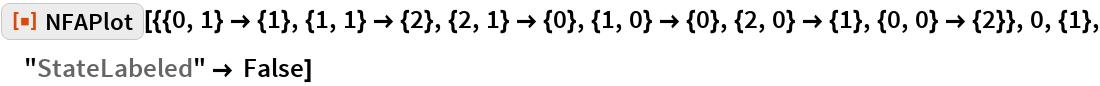 "ResourceFunction[  ""NFAPlot""][{{0, 1} -> {1}, {1, 1} -> {2}, {2, 1} -> {0}, {1, 0} -> {0}, {2, 0} -> {1}, {0, 0} -> {2}}, 0, {1}, ""StateLabeled"" -> False]"