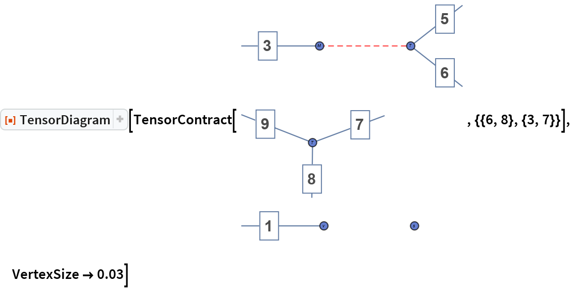 "ResourceFunction[""TensorDiagram""][TensorContract[TensorContract[ TensorProduct[s, v, M, T, T],  Join[{}, {{2, 4}}]], {{6, 8}, {3, 7}}], VertexSize -> 0.03]"