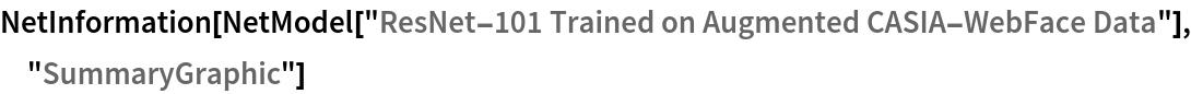 """NetInformation[  NetModel[""""ResNet-101 Trained on Augmented CASIA-WebFace Data""""], \ """"SummaryGraphic""""]"""