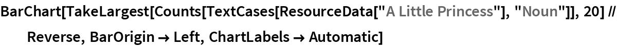 "BarChart[TakeLargest[    Counts[TextCases[ResourceData[""A Little Princess""], ""Noun""]], 20] //    Reverse, BarOrigin -> Left, ChartLabels -> Automatic]"
