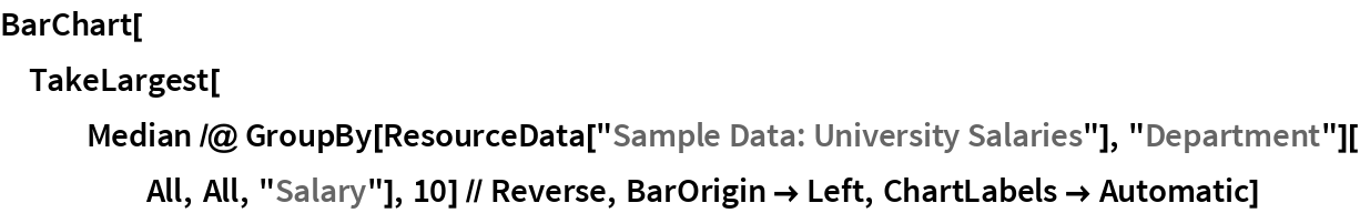 """BarChart[TakeLargest[    Median /@ GroupBy[ResourceData[""""Sample Data: University Salaries""""], """"Department""""][All, All, """"Salary""""], 10] // Reverse, BarOrigin -> Left, ChartLabels -> Automatic]"""