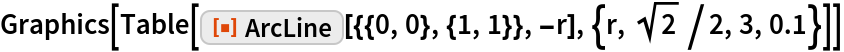 """Graphics[Table[   ResourceFunction[""""ArcLine""""][{{0, 0}, {1, 1}}, -r], {r, Sqrt[2]/2, 3,     0.1}]]"""