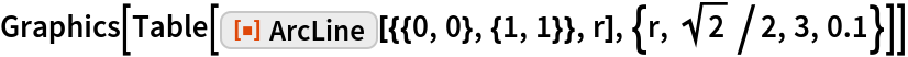 """Graphics[Table[   ResourceFunction[""""ArcLine""""][{{0, 0}, {1, 1}}, r], {r, Sqrt[2]/2, 3, 0.1}]]"""