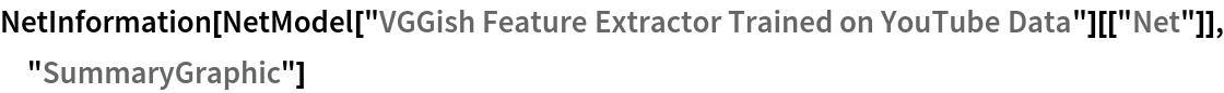 "NetInformation[  NetModel[""VGGish Feature Extractor Trained on YouTube Data""][[   ""Net""]], ""SummaryGraphic""]"
