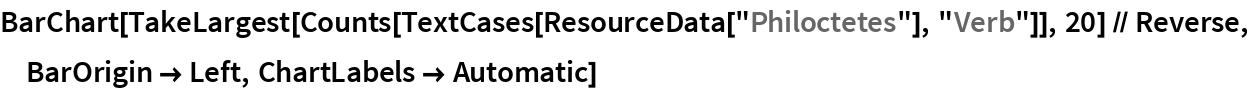 "BarChart[TakeLargest[    Counts[TextCases[ResourceData[""Philoctetes""], ""Verb""]], 20] // Reverse, BarOrigin -> Left, ChartLabels -> Automatic]"