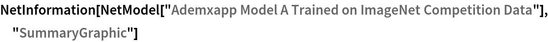 "NetInformation[  NetModel[""Ademxapp Model A Trained on ImageNet Competition Data""], \ ""SummaryGraphic""]"
