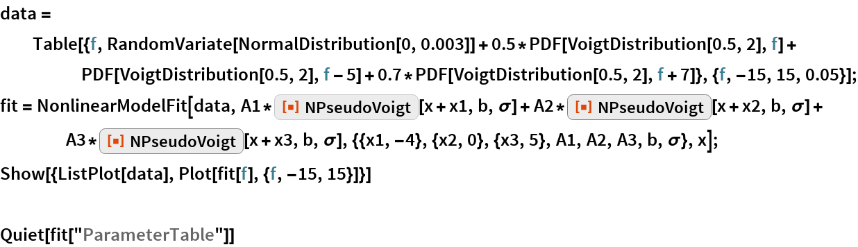 "data = Table[{f, RandomVariate[NormalDistribution[0, 0.003]] + 0.5*PDF[VoigtDistribution[0.5, 2], f] + PDF[VoigtDistribution[0.5, 2], f - 5] + 0.7*PDF[VoigtDistribution[0.5, 2], f + 7]}, {f, -15, 15, 0.05}]; fit = NonlinearModelFit[data, A1*ResourceFunction[""NPseudoVoigt""][x + x1, b, \[Sigma]] + A2*ResourceFunction[""NPseudoVoigt""][x + x2, b, \[Sigma]] + A3*ResourceFunction[""NPseudoVoigt""][x + x3, b, \[Sigma]], {{x1, -4}, {x2, 0}, {x3, 5}, A1, A2, A3, b, \[Sigma]}, x]; Show[{ListPlot[data], Plot[fit[f], {f, -15, 15}]}]  Quiet[fit[""ParameterTable""]]"