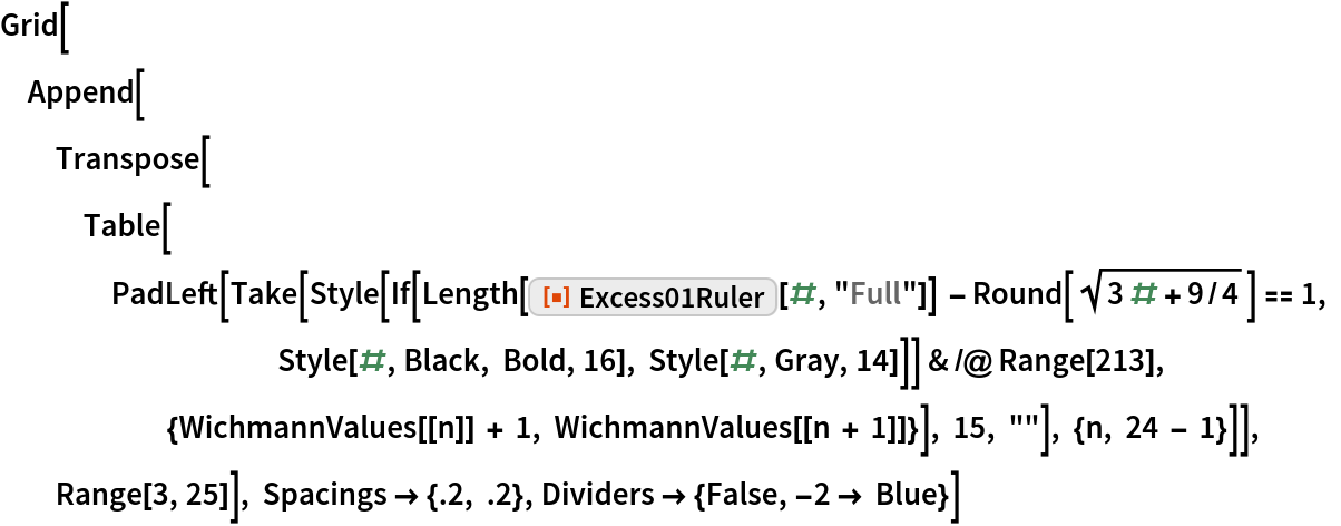 """Grid[Append[   Transpose[    Table[PadLeft[      Take[Style[          If[Length[ResourceFunction[""""Excess01Ruler""""][#, """"Full""""]] - Round[Sqrt[3 # + 9/4]] == 1, Style[#, Black, Bold, 16], Style[#, Gray, 14]]] & /@ Range[213],       {WichmannValues[[n]] + 1, WichmannValues[[n + 1]]}], 15, """"""""], {n, 24 - 1}]], Range[3, 25]], Spacings -> {.2, .2}, Dividers -> {False, -2 -> Blue}]"""
