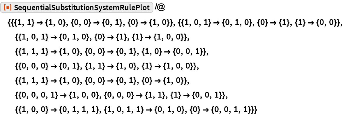 "ResourceFunction[  ""SequentialSubstitutionSystemRulePlot""] /@ {{{1, 1} -> {1, 0}, {0, 0} -> {0, 1}, {0} -> {1, 0}}, {{1, 0, 1} -> {0, 1, 0}, {0} -> {1}, {1} -> {0, 0}}, {{1, 0, 1} -> {0, 1, 0}, {0} -> {1}, {1} -> {1, 0, 0}}, {{1, 1, 1} -> {1, 0}, {0, 0} -> {0, 1}, {1, 0} -> {0, 0, 1}}, {{0, 0, 0} -> {0, 1}, {1, 1} -> {1, 0}, {1} -> {1, 0, 0}}, {{1, 1, 1} -> {1, 0}, {0, 0} -> {0, 1}, {0} -> {1, 0}}, {{0, 0, 0, 1} -> {1, 0, 0}, {0, 0, 0} -> {1, 1}, {1} -> {0, 0, 1}}, {{1, 0, 0} -> {0, 1, 1, 1}, {1, 0, 1, 1} -> {0, 1, 0}, {0} -> {0, 0, 1, 1}}}"