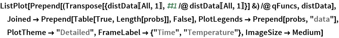 "ListPlot[Prepend[(Transpose[{distData[[All, 1]], #1 /@ distData[[All, 1]]}] &) /@ qFuncs, distData], Joined -> Prepend[Table[True, Length[probs]], False], PlotLegends -> Prepend[probs, ""data""], PlotTheme -> ""Detailed"", FrameLabel -> {""Time"", ""Temperature""}, ImageSize -> Medium]"