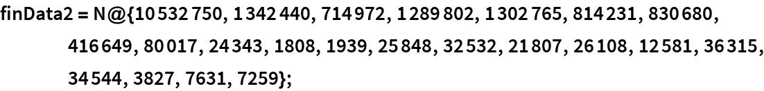 finData2 = N@{10532750, 1342440, 714972, 1289802, 1302765, 814231, 830680, 416649, 80017, 24343, 1808, 1939, 25848, 32532, 21807, 26108, 12581, 36315, 34544, 3827, 7631, 7259};