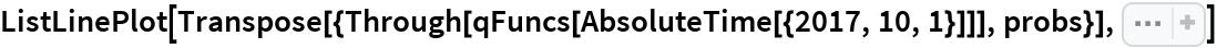 "ListLinePlot[  Transpose[{Through[qFuncs[AbsoluteTime[{2017, 10, 1}]]], probs}], Sequence[  PlotTheme -> ""Detailed"", FrameLabel -> {""Temperature"", ""Probability""}]]"