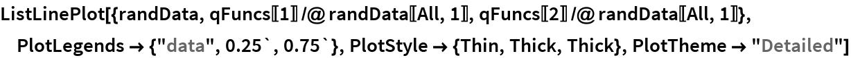 "ListLinePlot[{randData, qFuncs[[1]] /@ randData[[All, 1]], qFuncs[[2]] /@ randData[[All, 1]]}, PlotLegends -> {""data"", 0.25`, 0.75`}, PlotStyle -> {Thin, Thick, Thick}, PlotTheme -> ""Detailed""]"