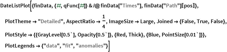 "DateListPlot[{finData, {#, qFunc[#]} & /@ finData[""Times""], finData[""Path""][[pos]]}, PlotTheme -> ""Detailed"", AspectRatio -> 1/4, ImageSize -> Large, Joined -> {False, True, False}, PlotStyle -> {{GrayLevel[0.5`], Opacity[0.5`]}, {Red, Thick}, {Blue, PointSize[0.01`]}}, PlotLegends -> {""data"", ""fit"", ""anomalies""}]"