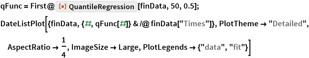 "qFunc = First@ResourceFunction[""QuantileRegression""][finData, 50, 0.5]; DateListPlot[{finData, {#, qFunc[#]} & /@ finData[""Times""]}, PlotTheme -> ""Detailed"", AspectRatio -> 1/4, ImageSize -> Large, PlotLegends -> {""data"", ""fit""}]"
