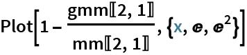 Plot[1 - gmm[[2, 1]]/mm[[2, 1]], {x, E, E^2}]