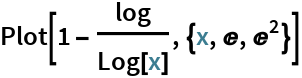 Plot[1 - log/Log[x], {x, E, E^2}]