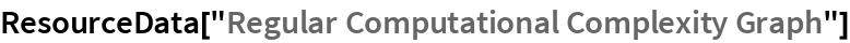 "ResourceData[""Regular Computational Complexity Graph""]"