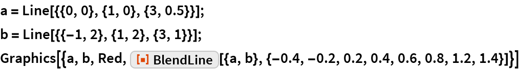 """a = Line[{{0, 0}, {1, 0}, {3, 0.5}}]; b = Line[{{-1, 2}, {1, 2}, {3, 1}}]; Graphics[{a, b, Red, ResourceFunction[    """"BlendLine""""][{a, b}, {-0.4, -0.2, 0.2, 0.4, 0.6, 0.8, 1.2, 1.4}]}]"""
