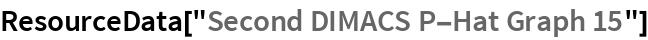 """ResourceData[""""Second DIMACS P-Hat Graph 15""""]"""