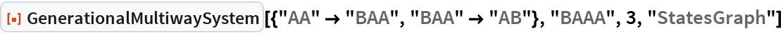 """ResourceFunction[  """"GenerationalMultiwaySystem""""][{""""AA"""" -> """"BAA"""", """"BAA"""" -> """"AB""""}, """"BAAA"""", 3, """"StatesGraph""""]"""