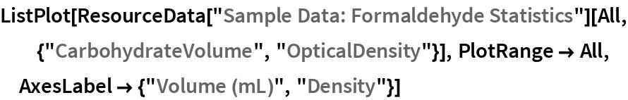"ListPlot[ResourceData[""Sample Data: Formaldehyde Statistics""][   All, {""CarbohydrateVolume"", ""OpticalDensity""}], PlotRange -> All, AxesLabel -> {""Volume (mL)"", ""Density""}]"