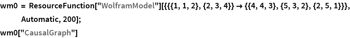 "wm0 = ResourceFunction[     ""WolframModel""][{{{1, 1, 2}, {2, 3, 4}} -> {{4, 4, 3}, {5, 3, 2}, {2, 5, 1}}}, Automatic, 200]; wm0[""CausalGraph""]"