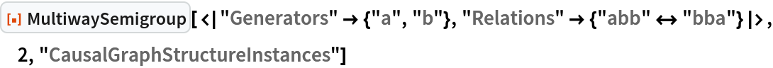 "ResourceFunction[  ""MultiwaySemigroup""][<|""Generators"" -> {""a"", ""b""}, ""Relations"" -> {""abb"" <-> ""bba""}|>, 2, ""CausalGraphStructureInstances""]"